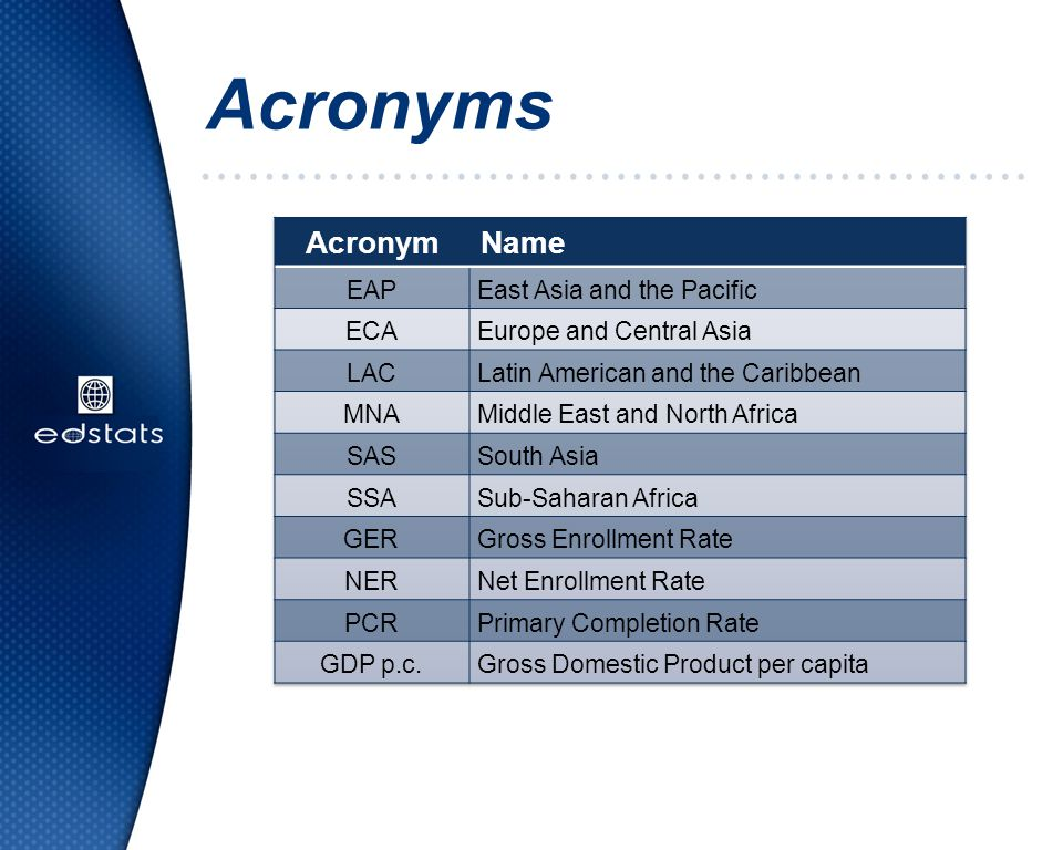 Acronyms Acronym Name EAP East Asia and the Pacific ECA