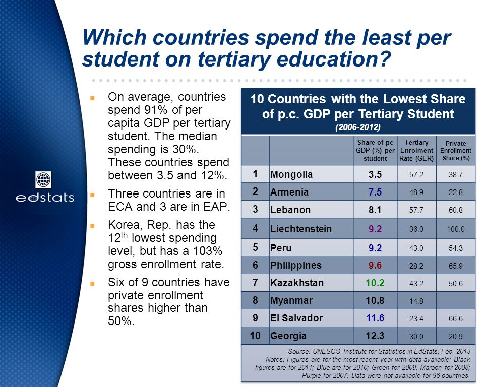 Which countries spend the least per student on tertiary education