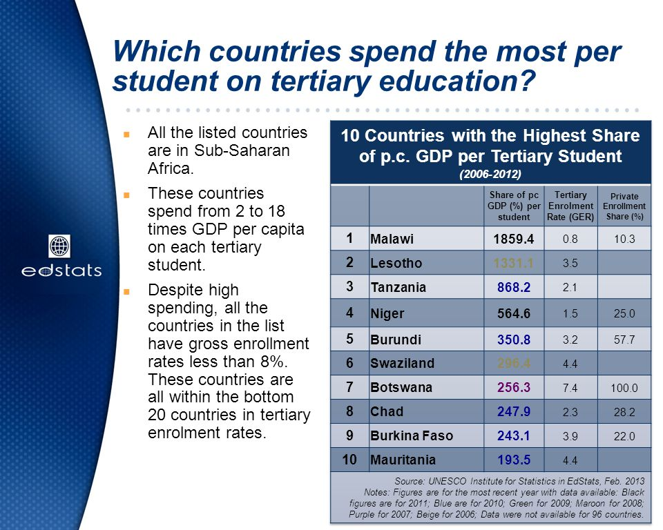 Which countries spend the most per student on tertiary education