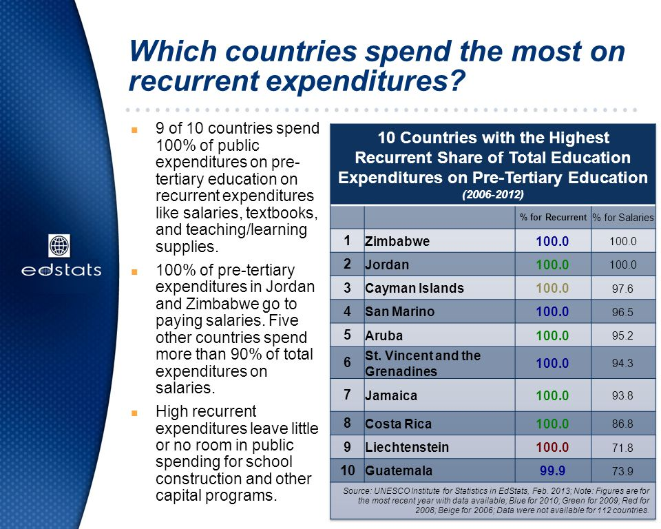 Which countries spend the most on recurrent expenditures