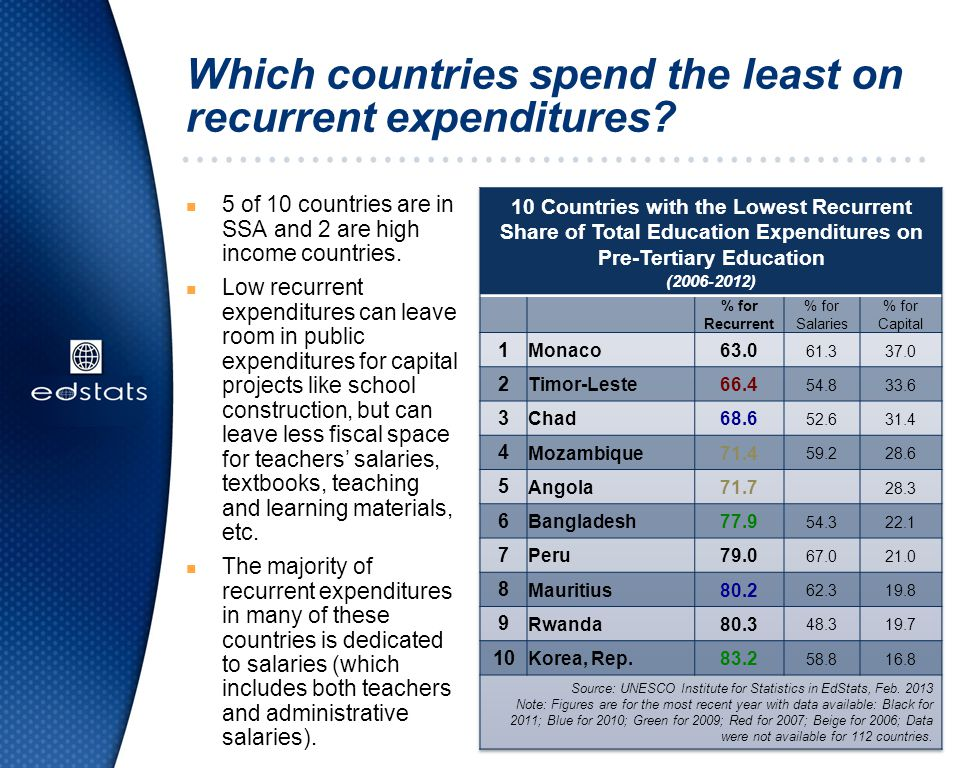 Which countries spend the least on recurrent expenditures
