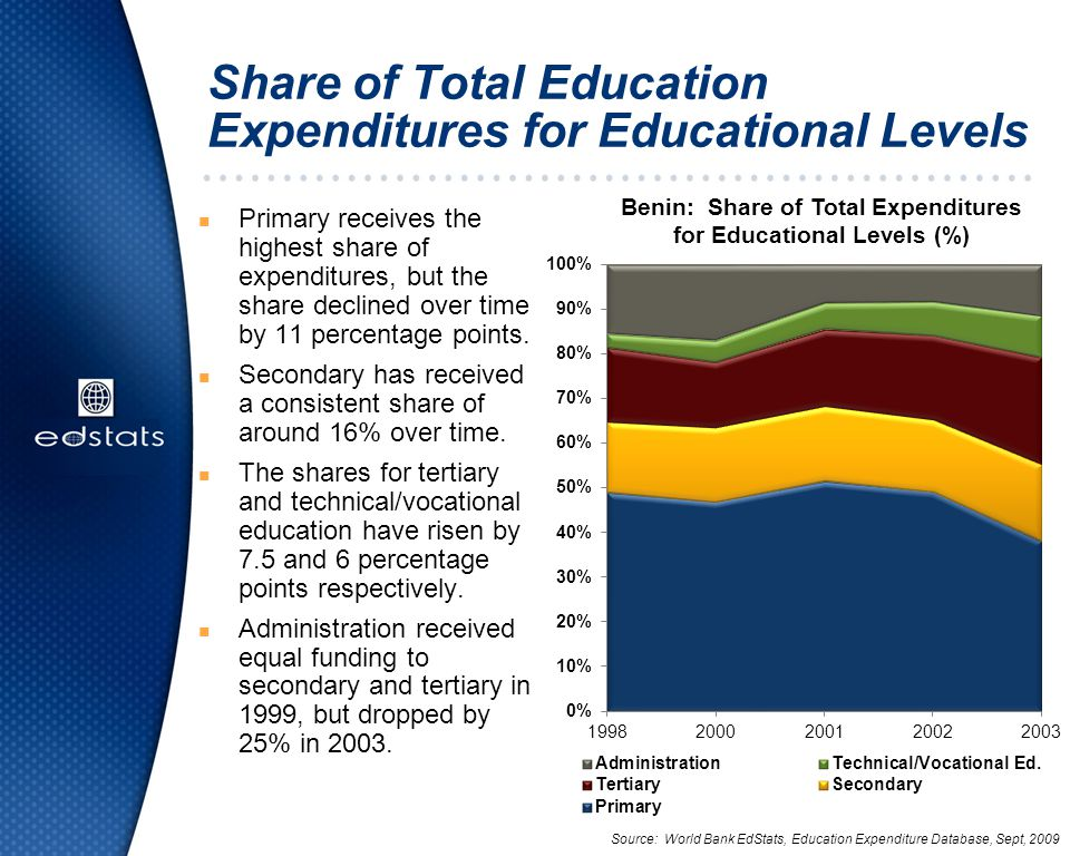 Share of Total Education Expenditures for Educational Levels