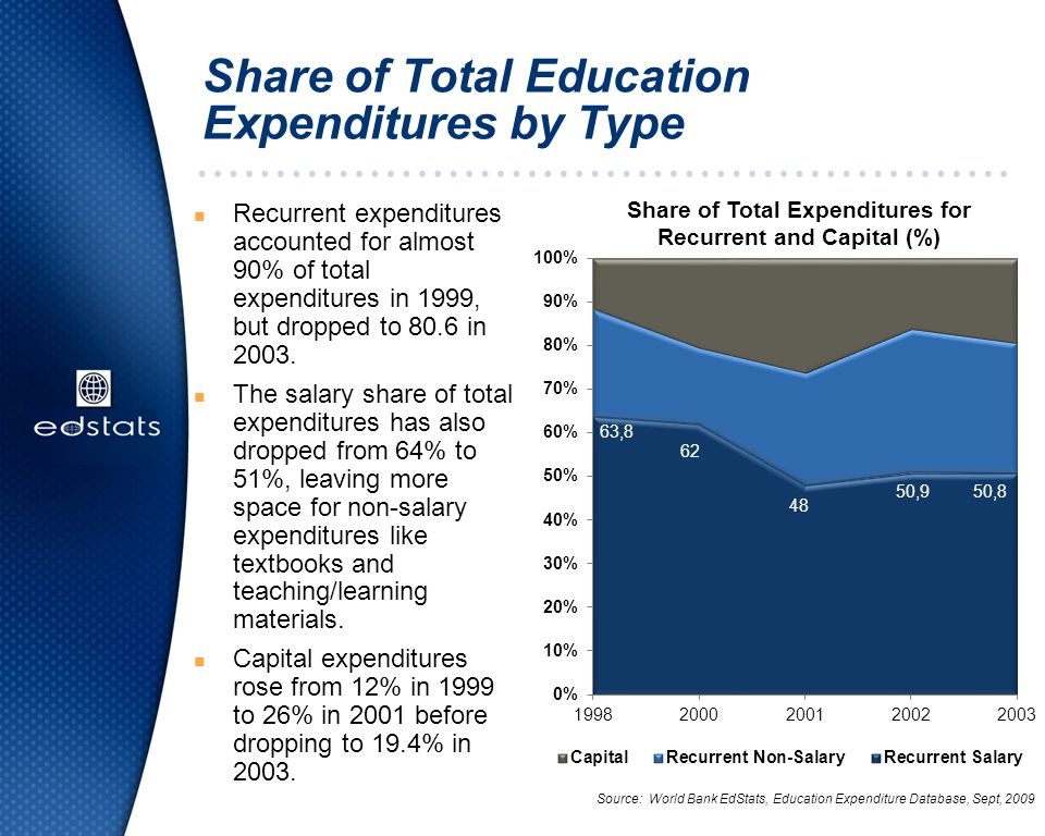Share of Total Education Expenditures by Type