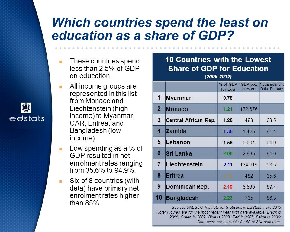 Which countries spend the least on education as a share of GDP