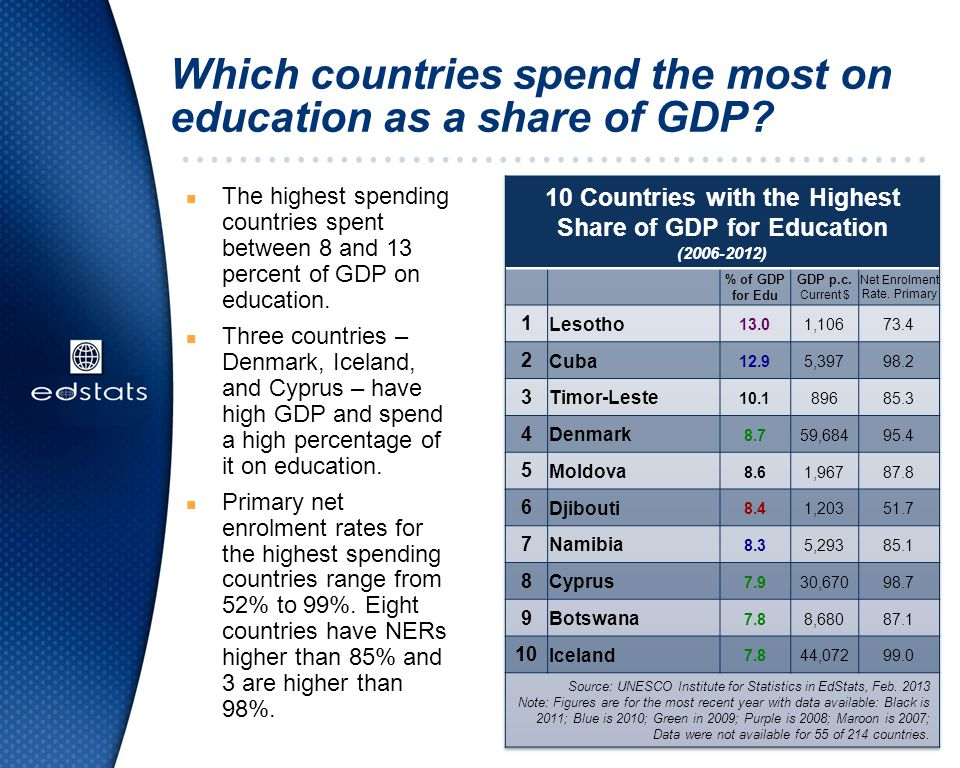 Which countries spend the most on education as a share of GDP
