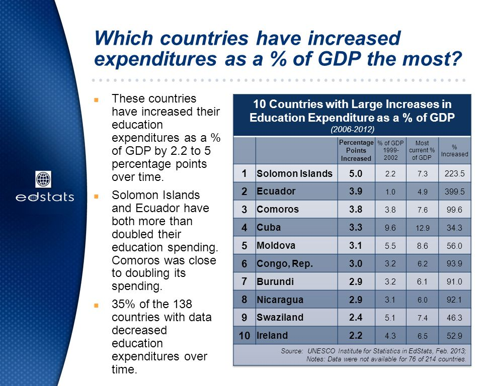 Which countries have increased expenditures as a % of GDP the most