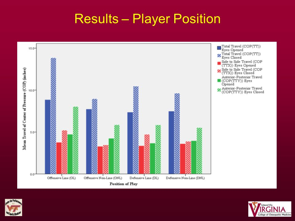 Results – Player Position