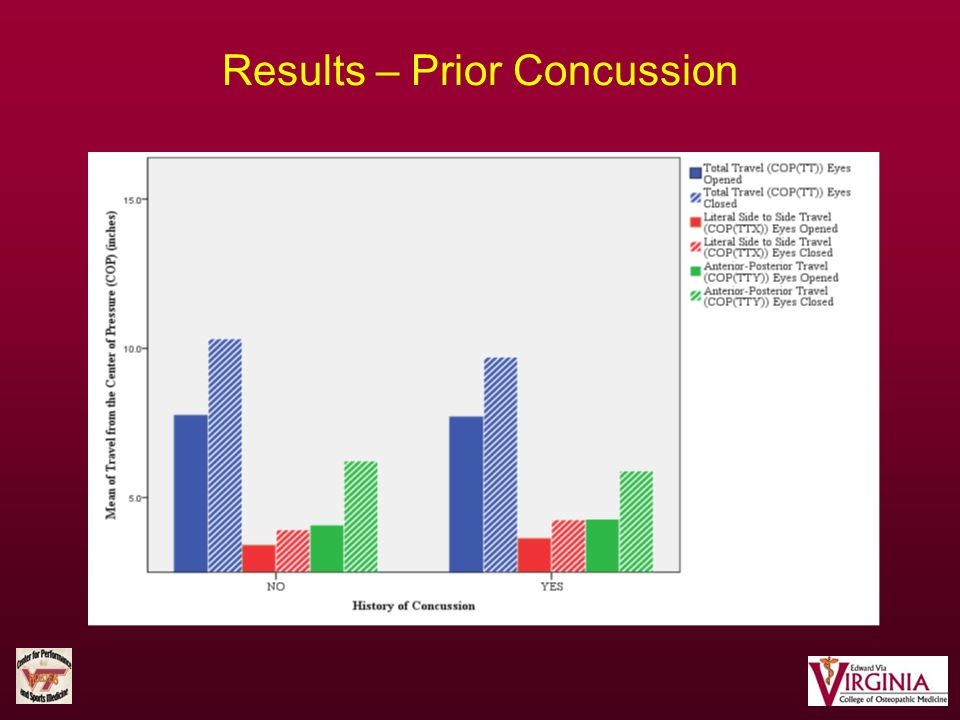 Results – Prior Concussion