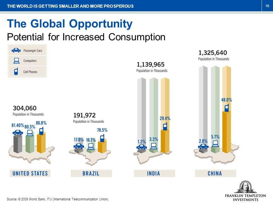 The Global Opportunity