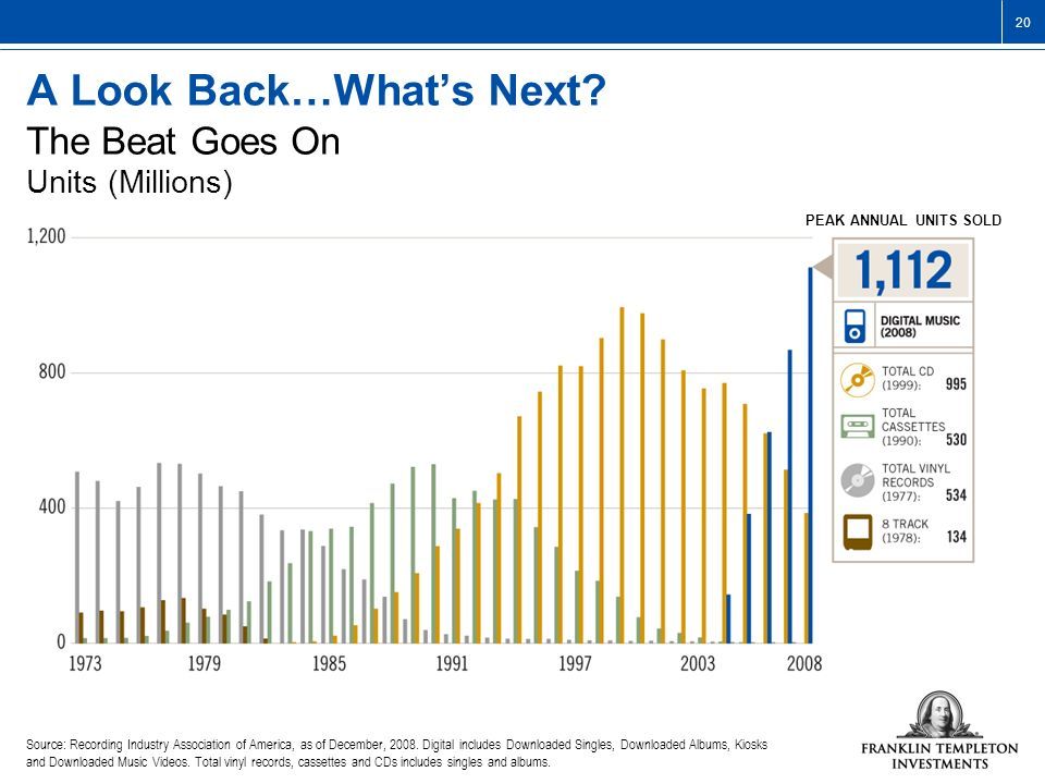 A Look Back…What's Next