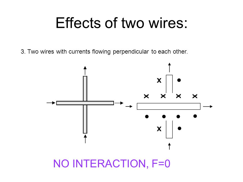 Effects of two wires: NO INTERACTION, F=0