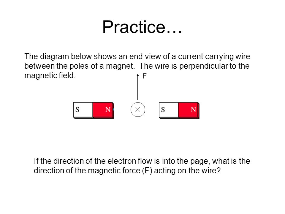 Practice… The diagram below shows an end view of a current carrying wire. between the poles of a magnet. The wire is perpendicular to the.