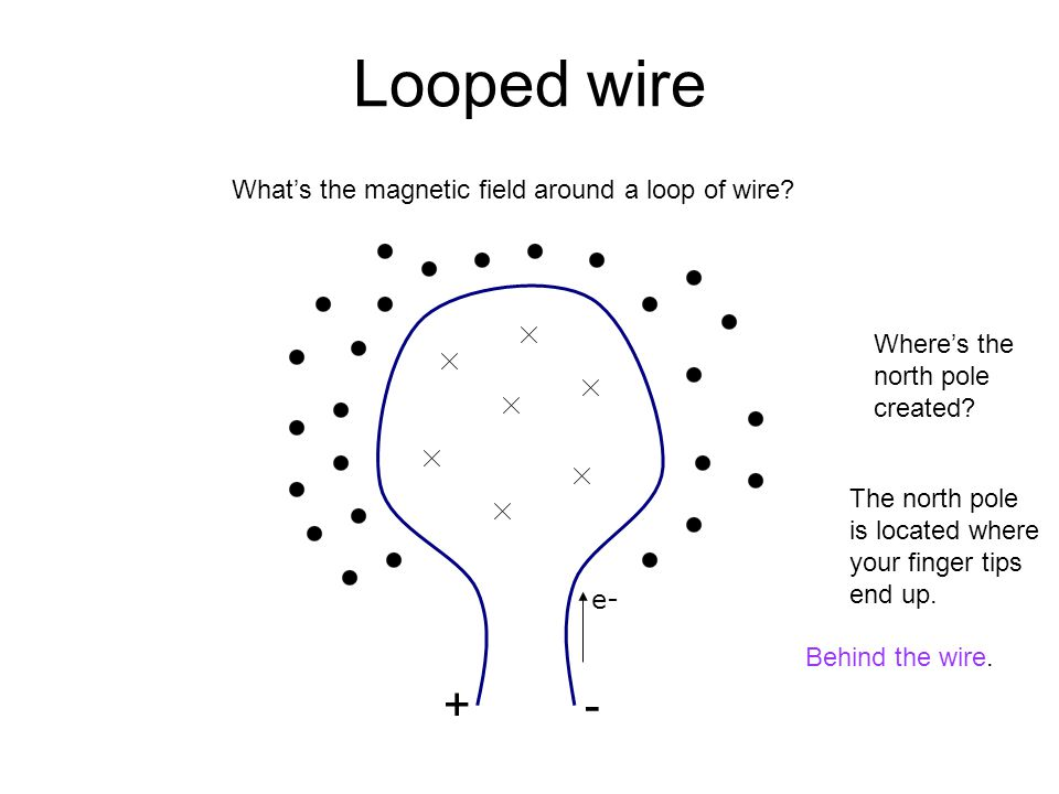 Looped wire + - What's the magnetic field around a loop of wire