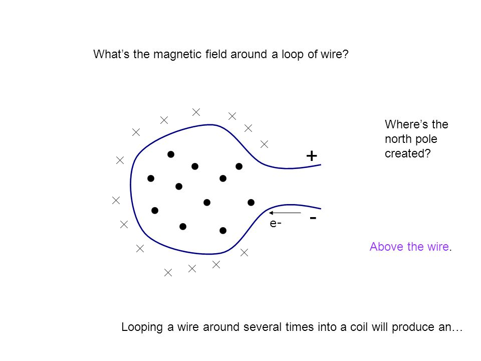 + - What's the magnetic field around a loop of wire Where's the