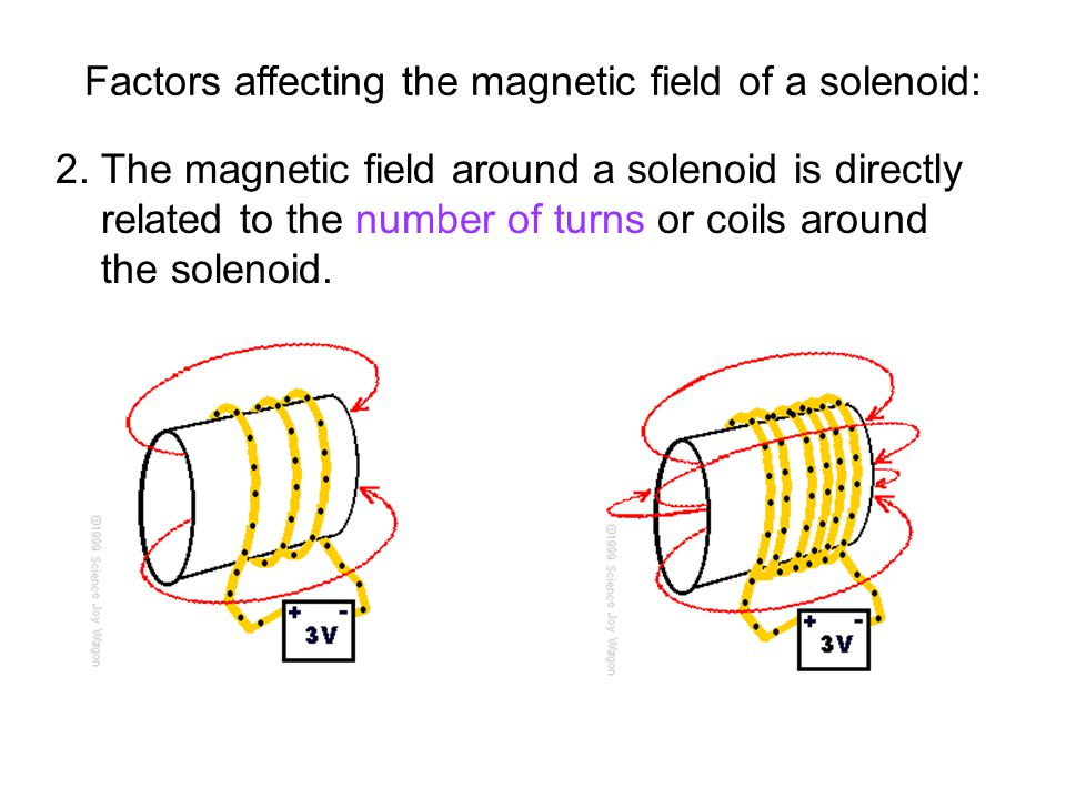 Factors affecting the magnetic field of a solenoid: