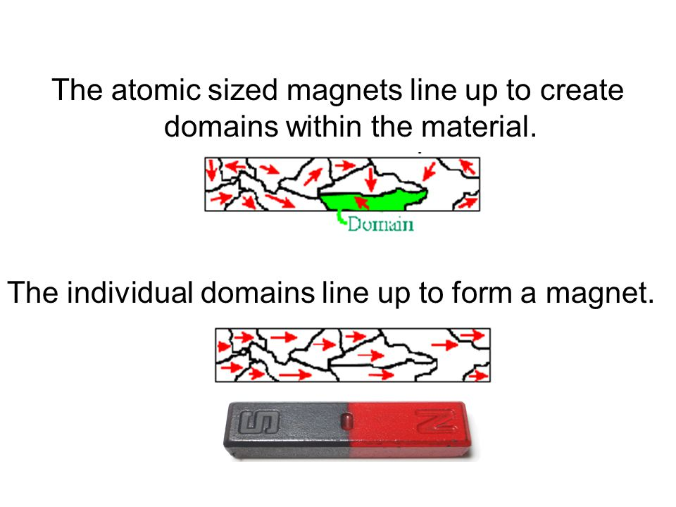 The atomic sized magnets line up to create domains within the material.