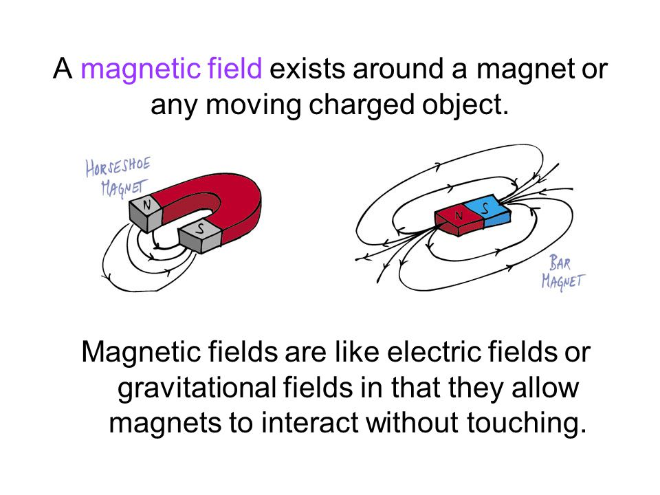 A magnetic field exists around a magnet or any moving charged object.