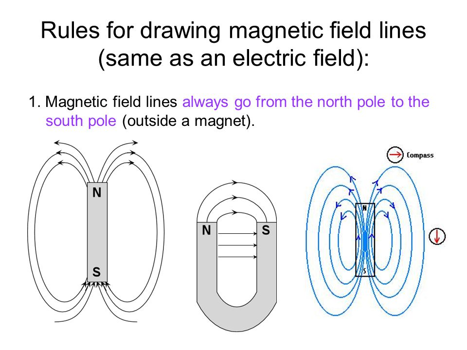 Rules for drawing magnetic field lines (same as an electric field):