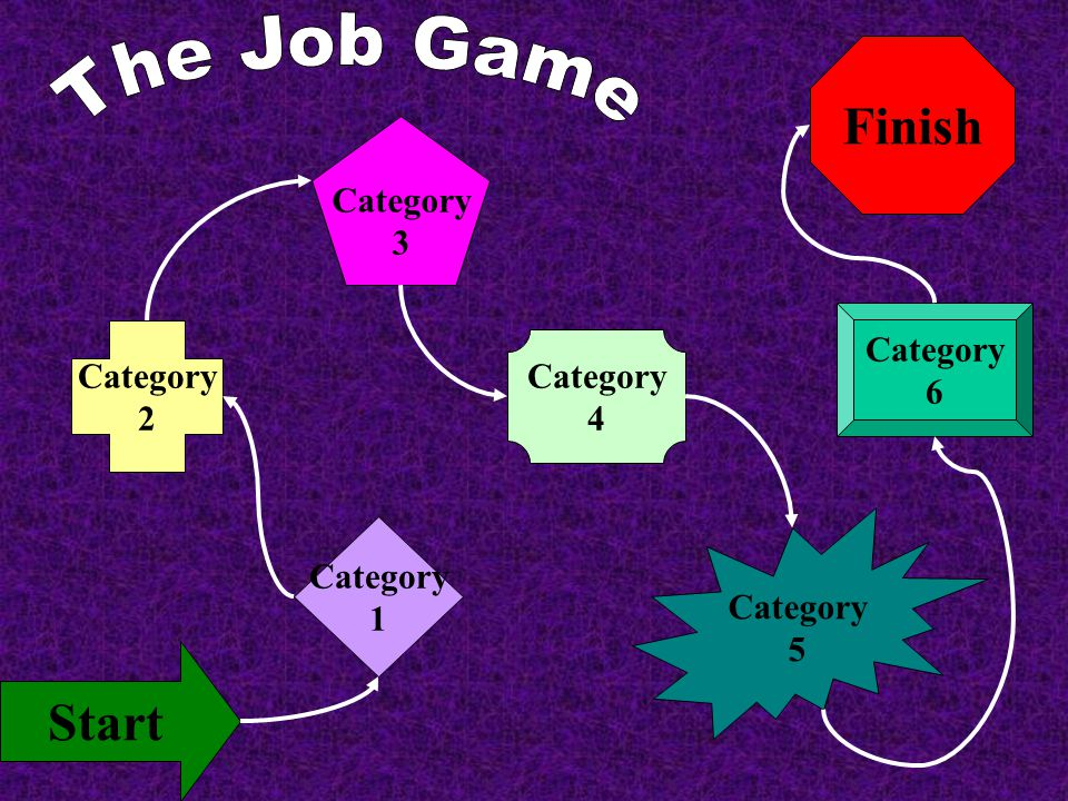 The Job Game Finish Start Category 3 Category Category 6 Category 2 4
