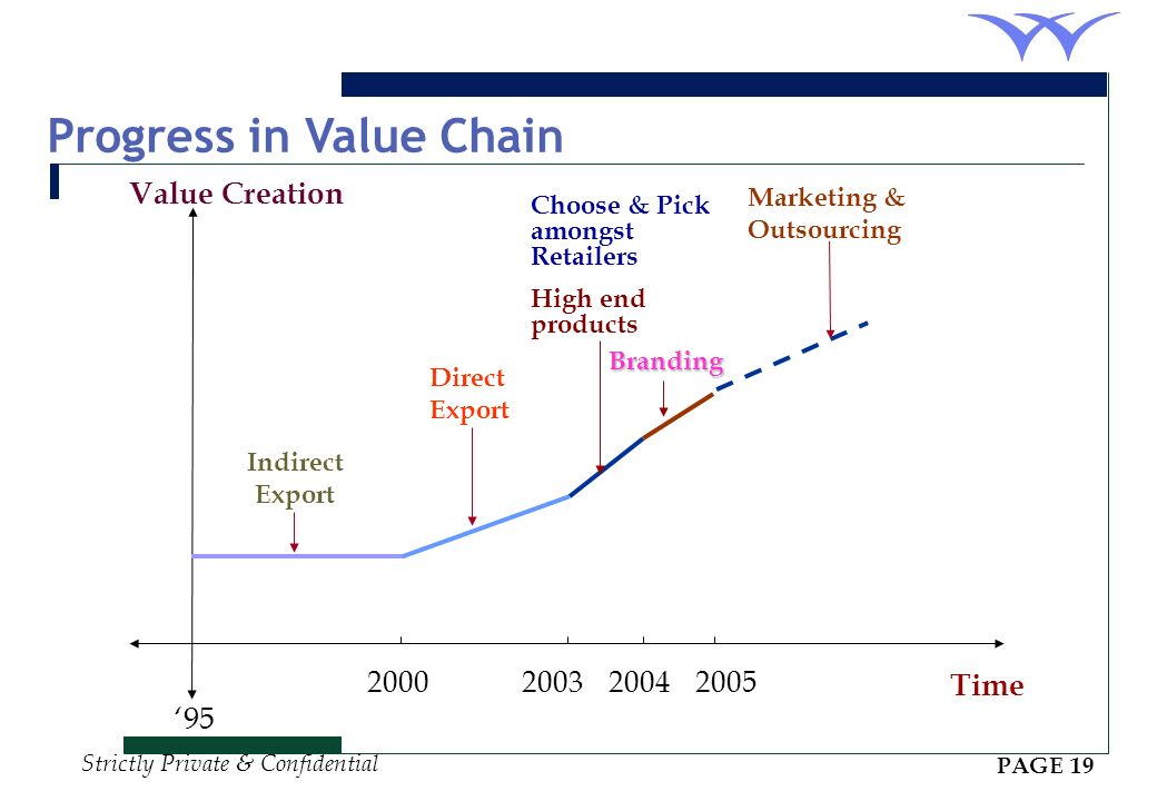 Progress in Value Chain