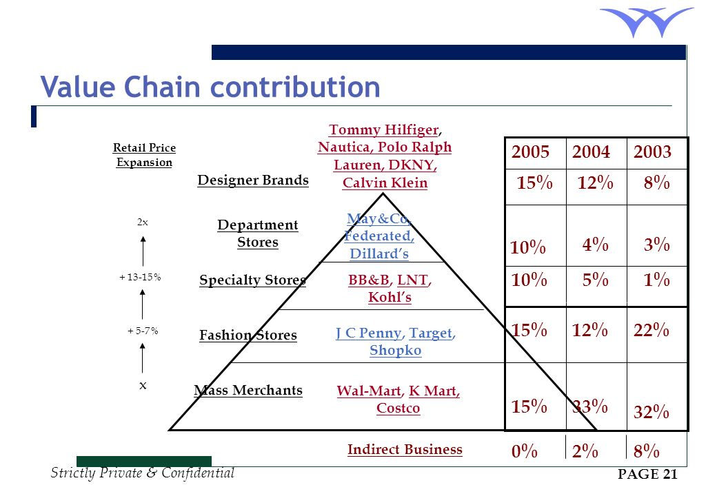 Value Chain contribution