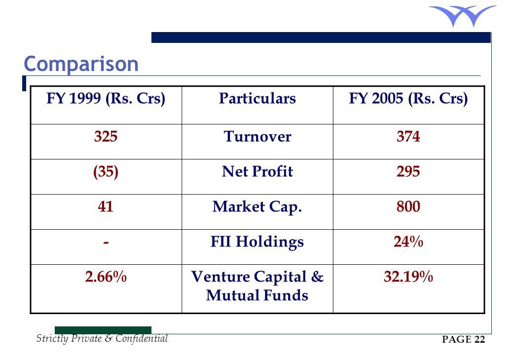 Venture Capital & Mutual Funds