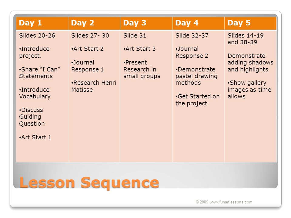 Lesson Sequence Day 1 Day 2 Day 3 Day 4 Day 5 Slides 20-26