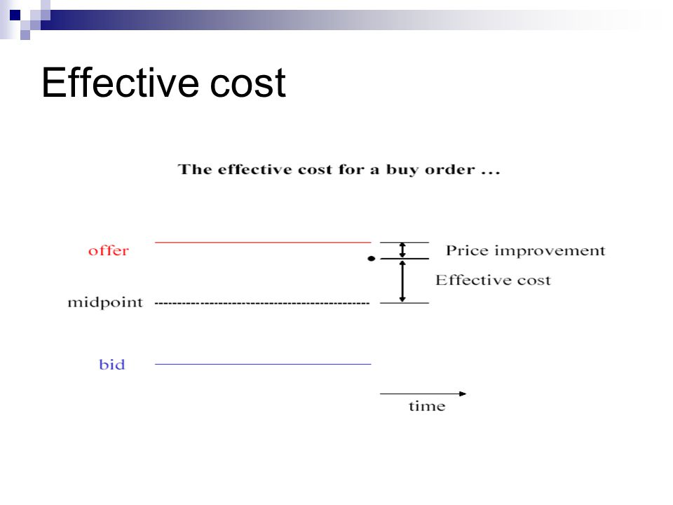 Effective cost