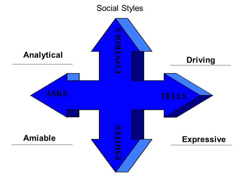 Social Styles CONTROLS Analytical Driving ASKS TELLS EMOTES Amiable Expressive