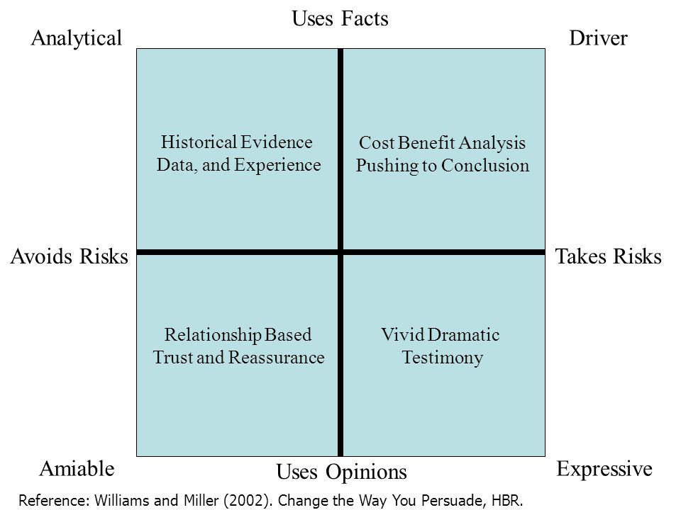 Analytical Driver Amiable Expressive DECISION MAKING Uses Facts