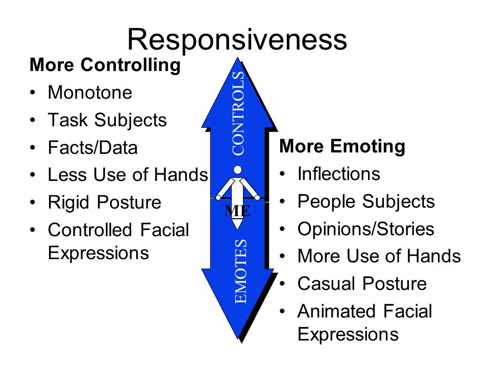 Responsiveness More Controlling Monotone Task Subjects Facts/Data