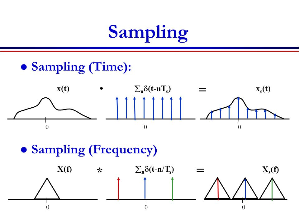 Sampling Sampling (Time): = Sampling (Frequency) = * x(t) nd(t-nTs)