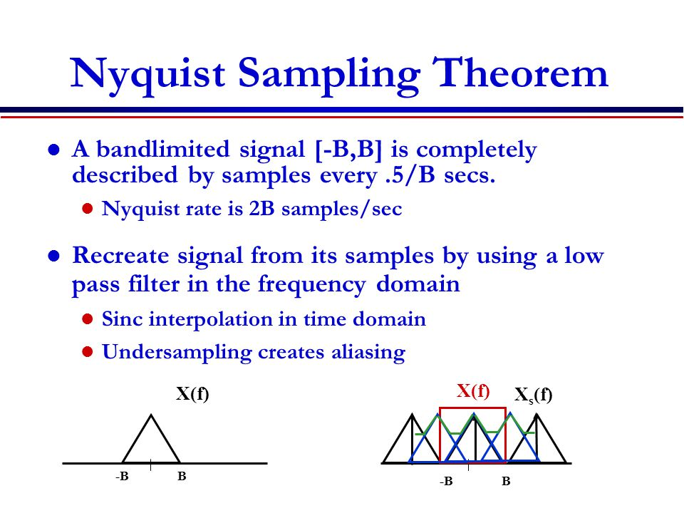 Nyquist Sampling Theorem