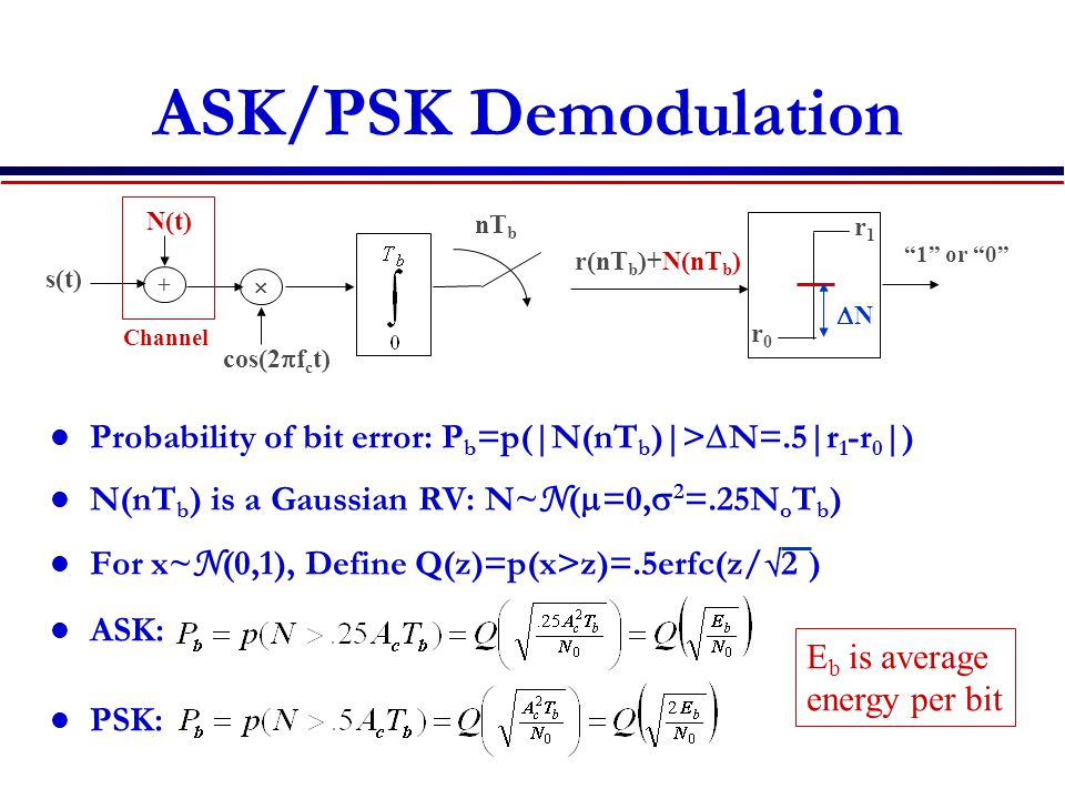 ASK/PSK Demodulation N(t) nTb. r1. 1 or 0 r(nTb)+N(nTb) s(t) +  DN. Channel. r0. cos(2pfct)