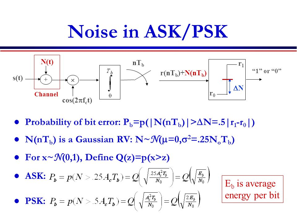 Noise in ASK/PSK N(t) nTb. r1. 1 or 0 r(nTb)+N(nTb) s(t) +  DN. Channel. r0. cos(2pfct)