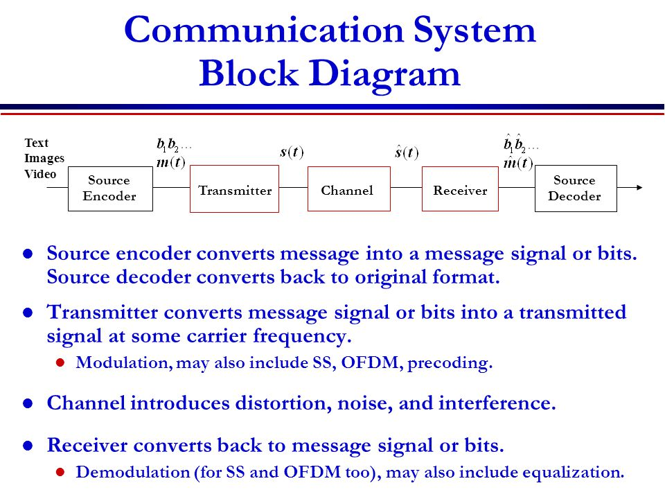 Communication System Block Diagram