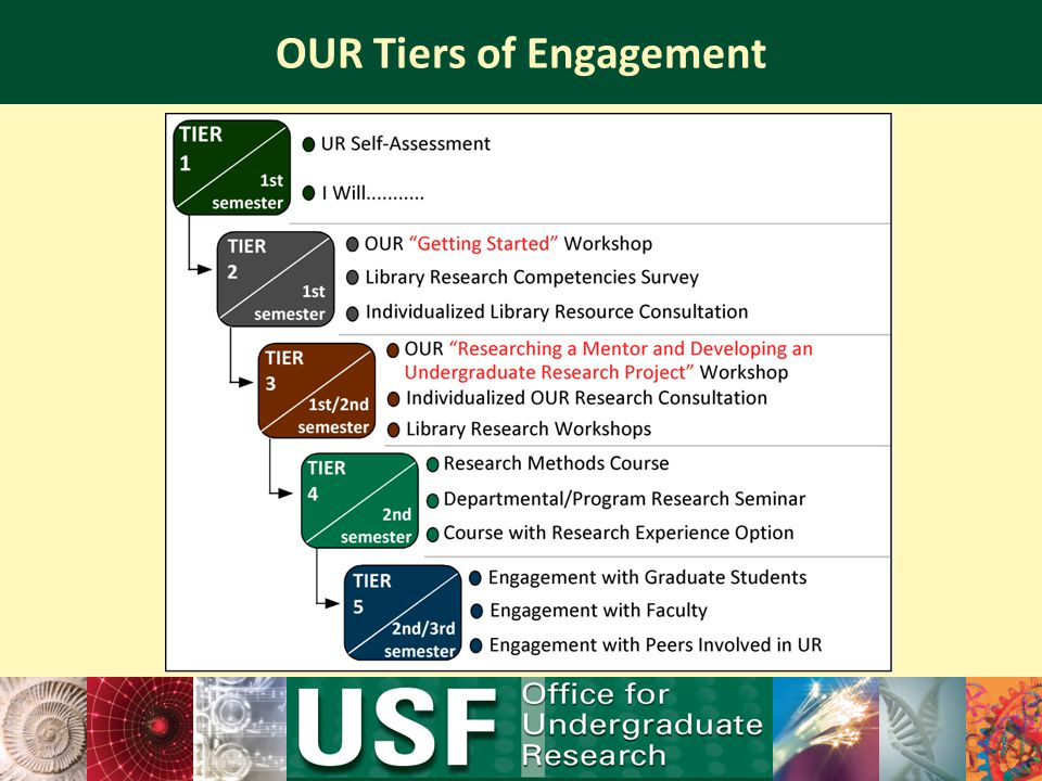 OUR Tiers of Engagement