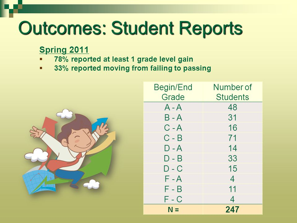 Outcomes: Student Reports