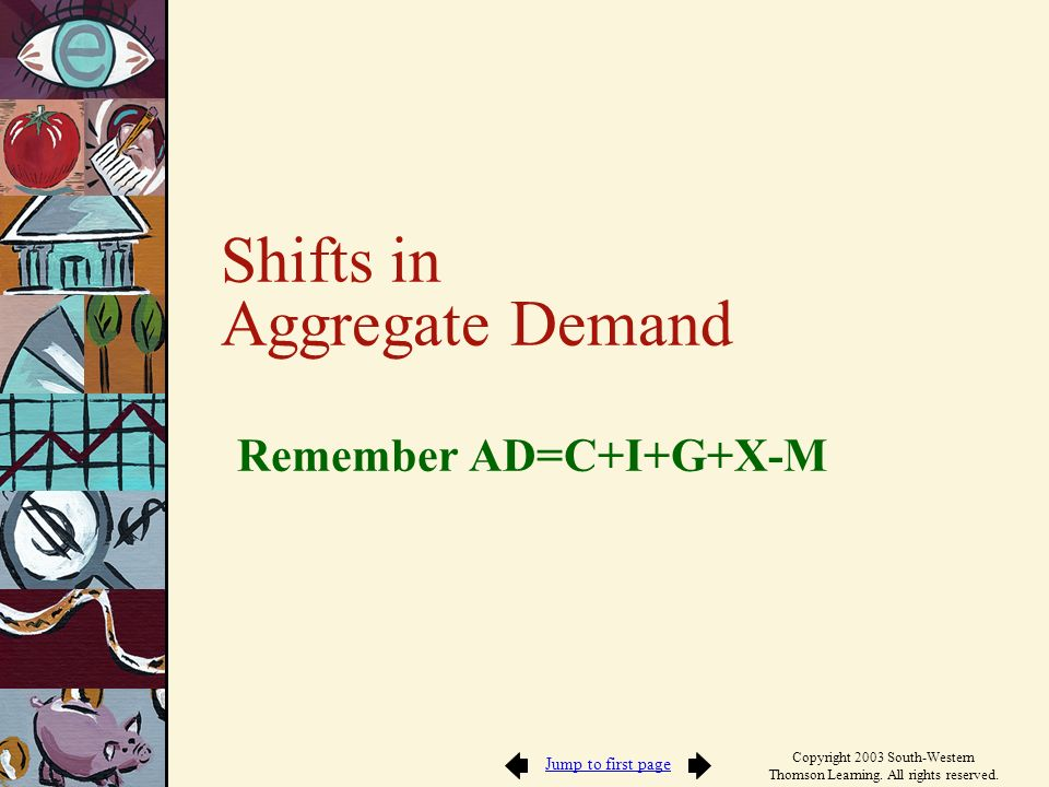 Shifts in Aggregate Demand Remember AD=C+I+G+X-M