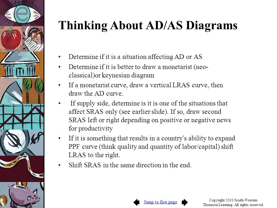 Thinking About AD/AS Diagrams