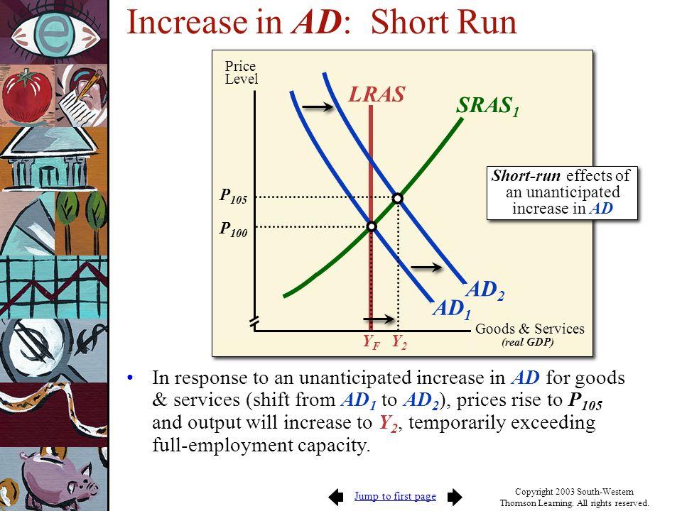 Increase in AD: Short Run