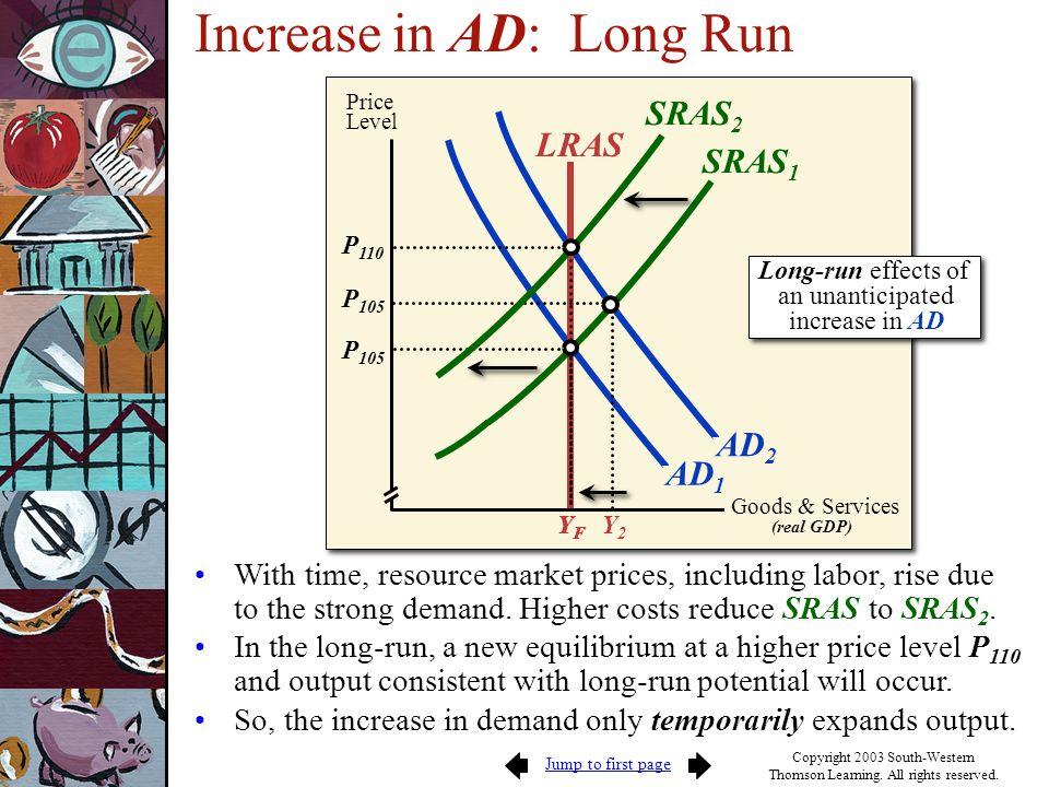 Increase in AD: Long Run