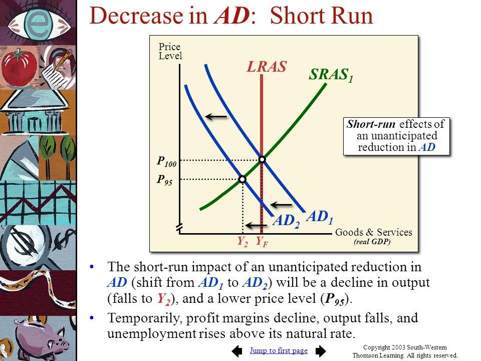 Decrease in AD: Short Run