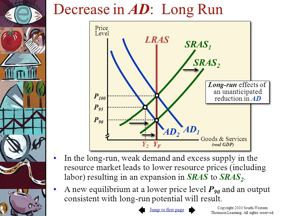 Decrease in AD: Long Run
