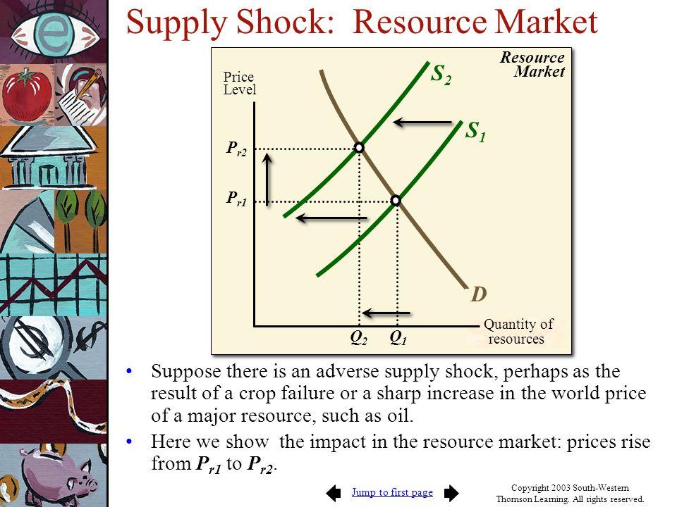 Supply Shock: Resource Market