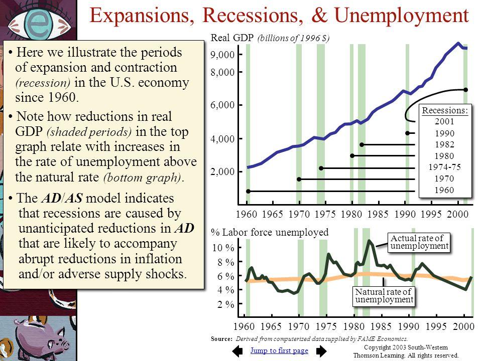 Expansions, Recessions, & Unemployment