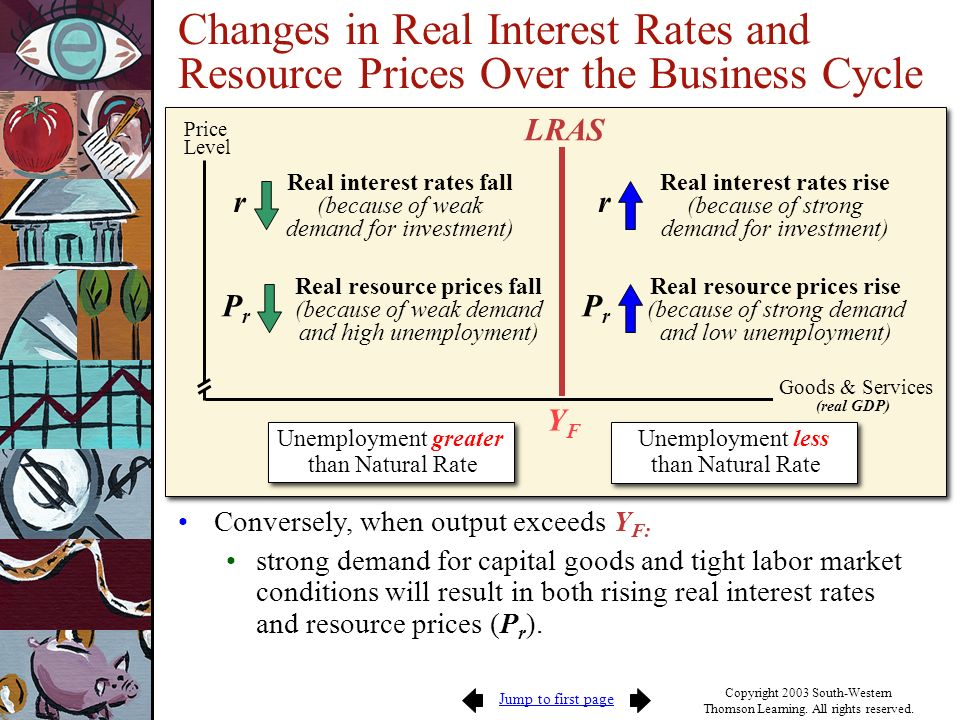 Real interest rates fall
