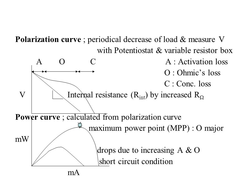Polarization curve ; periodical decrease of load & measure V