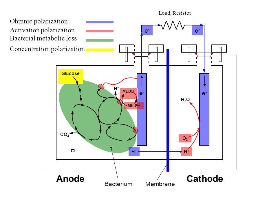 Load, Resistor Anode. Cathode. Bacterium. Membrane. CO₂. Glucose. H+ e- MEDnd. MEDDX. O2.