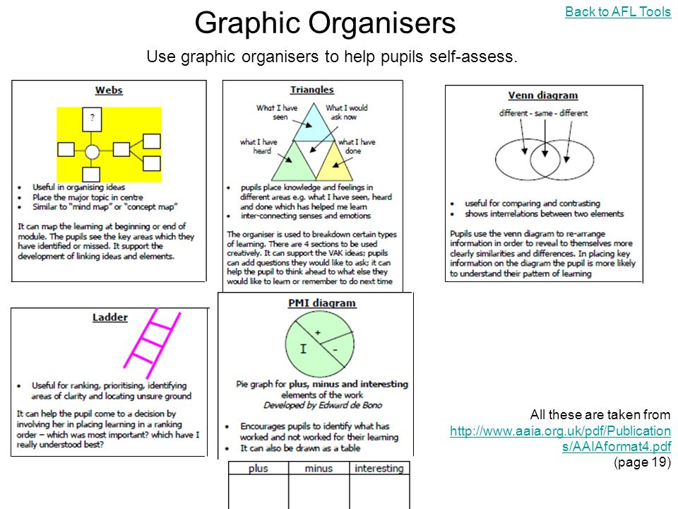 Use graphic organisers to help pupils self-assess.